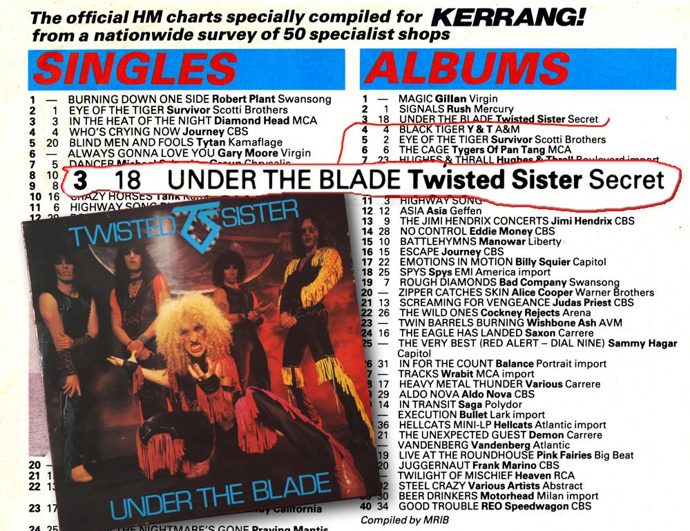 1982 a kerrang album chart